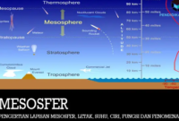 lapisan-mesosfer